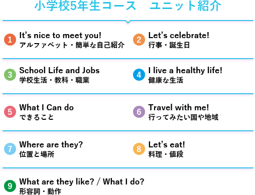 小学校5年生コース ユニット紹介